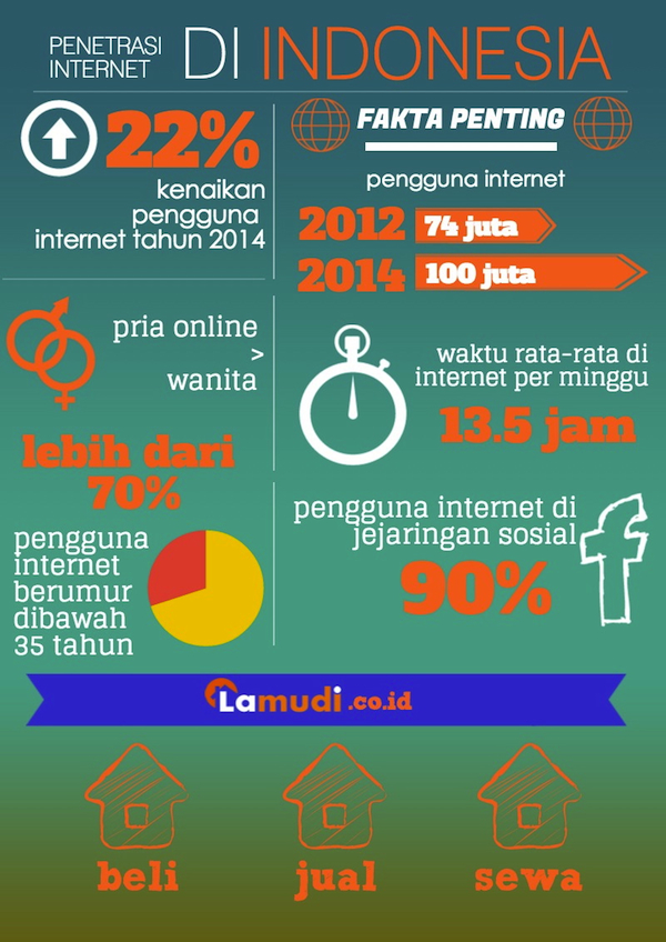 Internet Penetration in ID (bahasa)